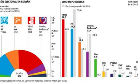 El PSOE amplía su ventaja pero PP, Ciudadanos y Vox rozan la mayoría