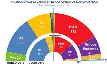 Sánchez recupera un millón de votos para el PSOE mientras Vox desangra al PP y frena a Cs