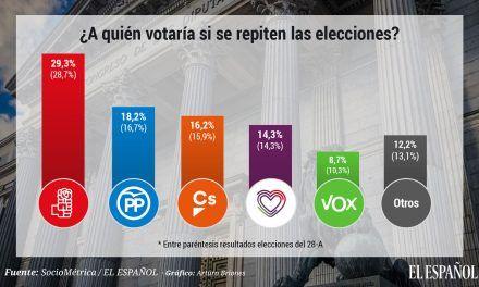 PSOE y PP subirían 0,6 y 1,5 puntos pero las nuevas elecciones no resolverían el bloqueo