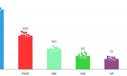 Así están las encuestas en Madrid: la derecha sigue delante, pero la izquierda eleva sus opciones