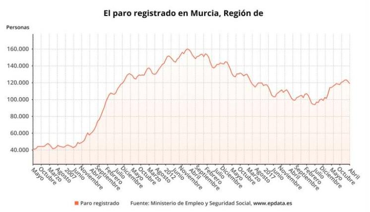 La Región gana 8.500 puestos de trabajo en abril y el paro vuelve a caer por segundo mes seguido