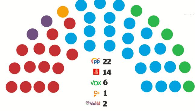 El PP acaricia la mayoría absoluta en Murcia
