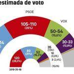 PSOE y PP empatarían tras meses de ventaja de los populares