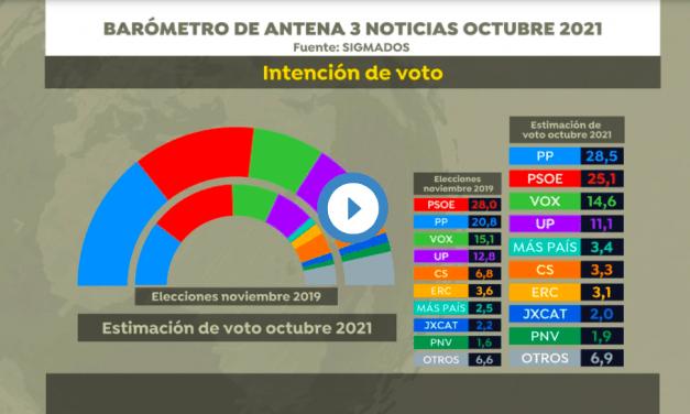 El PP ganaría las elecciones con 130 escaños si se celebrasen hoy, según la última encuesta de Sigma 2